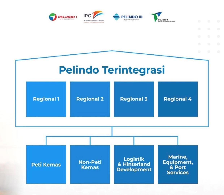 Integrasi Pelindo